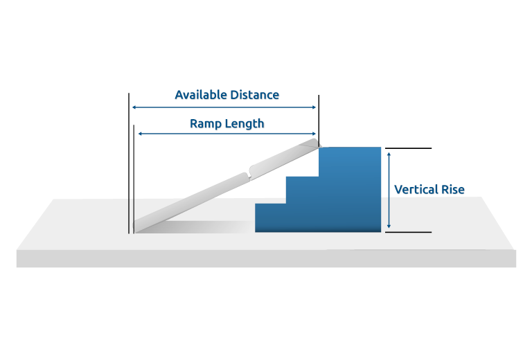wheelchair ramp distance, length, and vertical rise