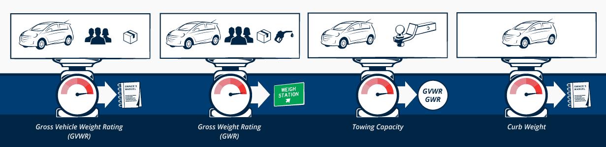 Vehicle Weight Terminology