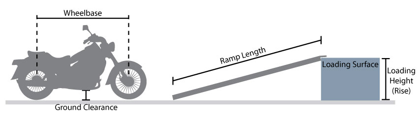 ramp distance, length, and vertical rise, and motorcycle wheelbase and ground clearance