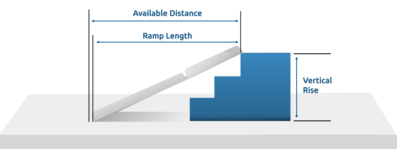 ramp distance, length, and vertical rise