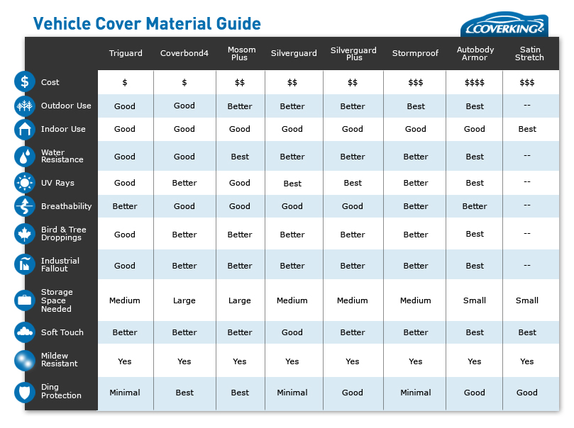 CoverKing Material Guide