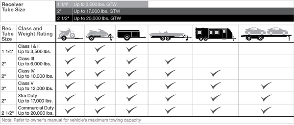 Chart showing the various sizes of trailer hitches and their weight limits