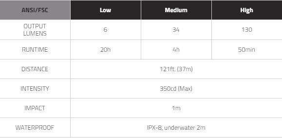 MIZPAH130 Specification Table