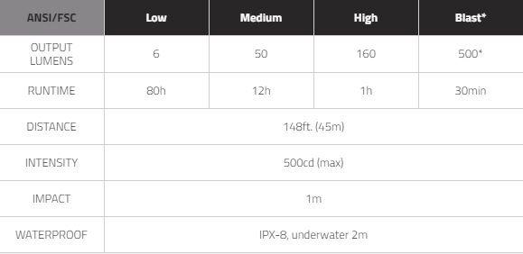 MIZPAH160 Specification Table