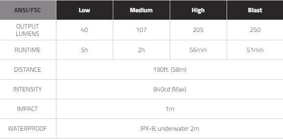 MIZPAH250 Specification Table