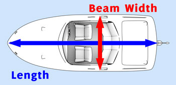 Beam is the width of a boat